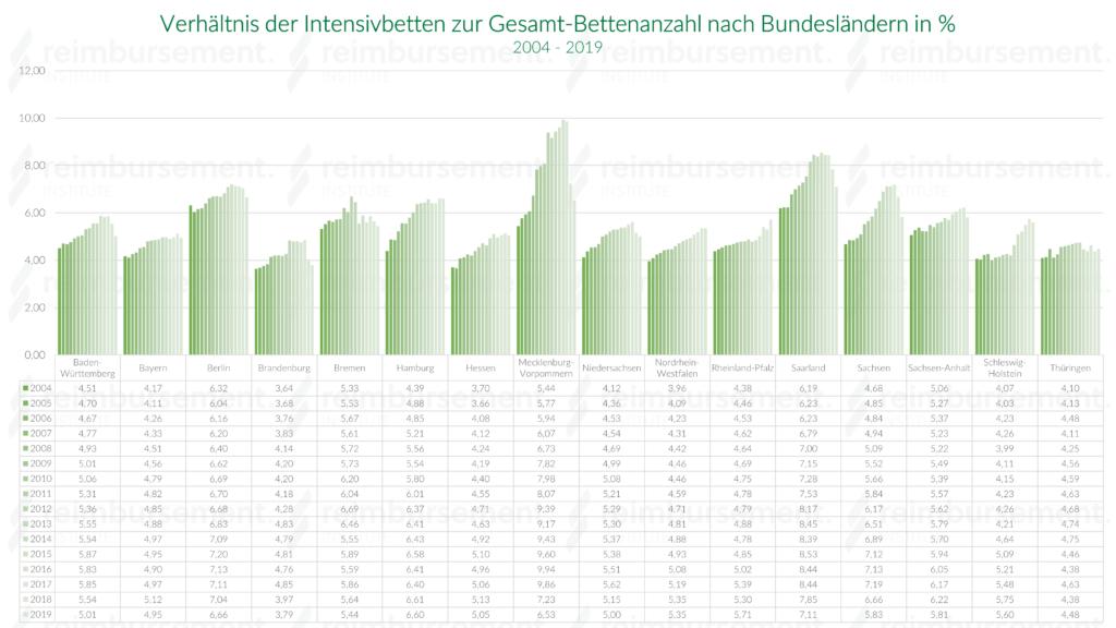Verhältnis der Intensivbetten zur Bettenzahl in den einzelnen Bundesländern