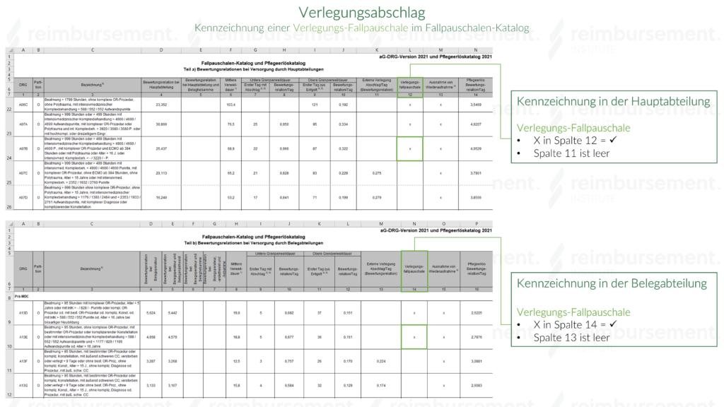 Verlegungs-Fallpauschale - Kennzeichnung in Fallpauschalen-Katalog
