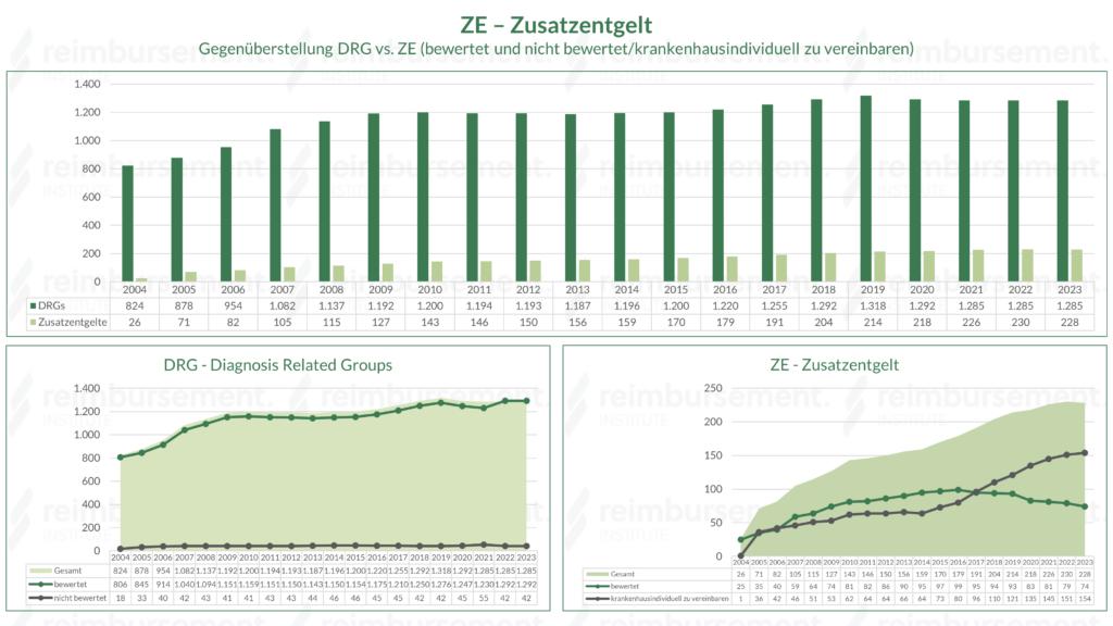 Gegenüberstellung der Anzahl an bewerteten und nicht bewerteten DRG und ZE